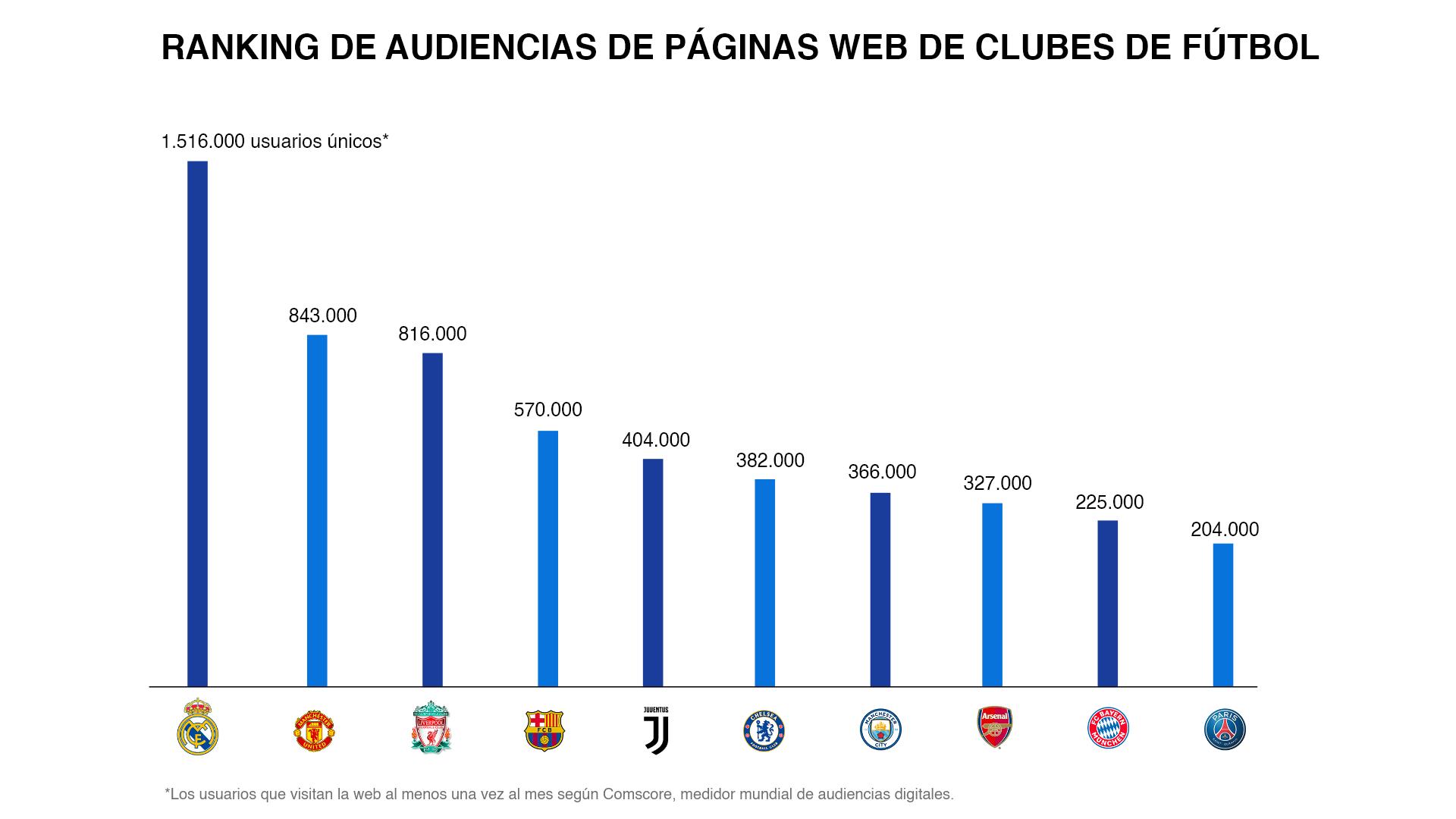 RANKING DE AUDIENCIAS DE PÁGINAS WEB DE CLUBES DE FÚTBOL