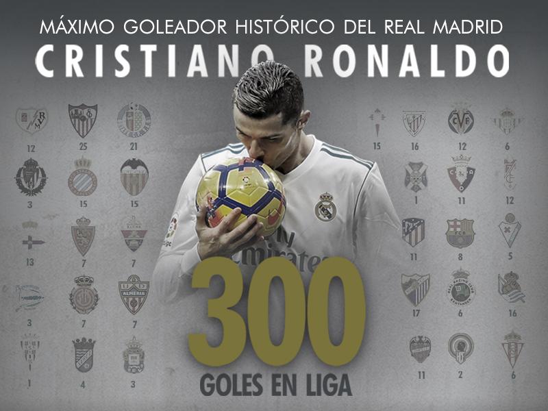 Cristiano Ronaldo 300 Goles